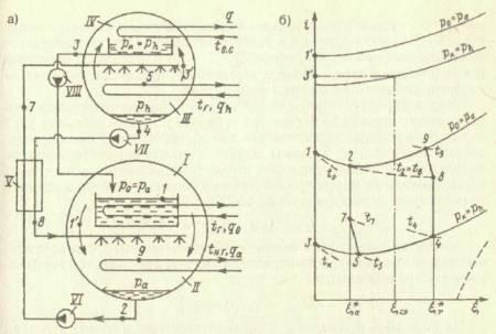 Абсорбционный бромистолитиевый повышающий термотрансформатор