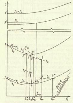 Действительные процессы абсорбционного бромисто-литиевого повышающего термо-трансформатора