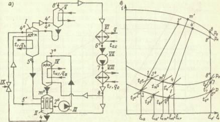 Схема и цикл на x-i -диаграмме абсорбционного водоаммиачного повышающего термотрансформатора